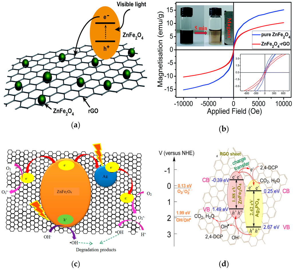 Solvothermal synthesis of hierarchical colloidal nanocrystal assemblies of znfe2o4 and their application in water