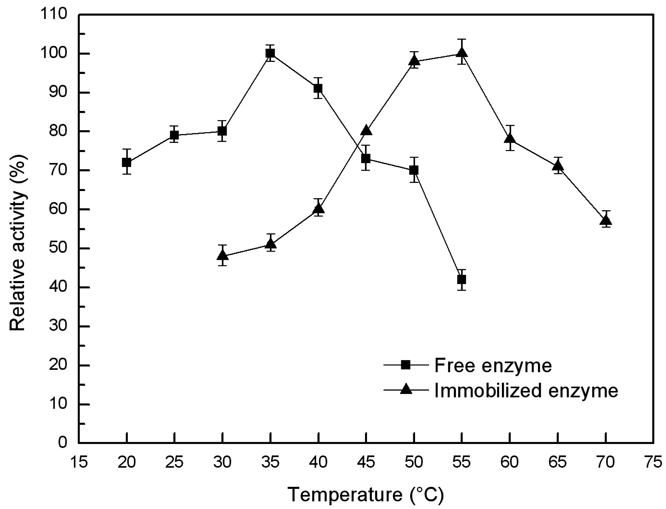 what is the optimum temperature for lipase