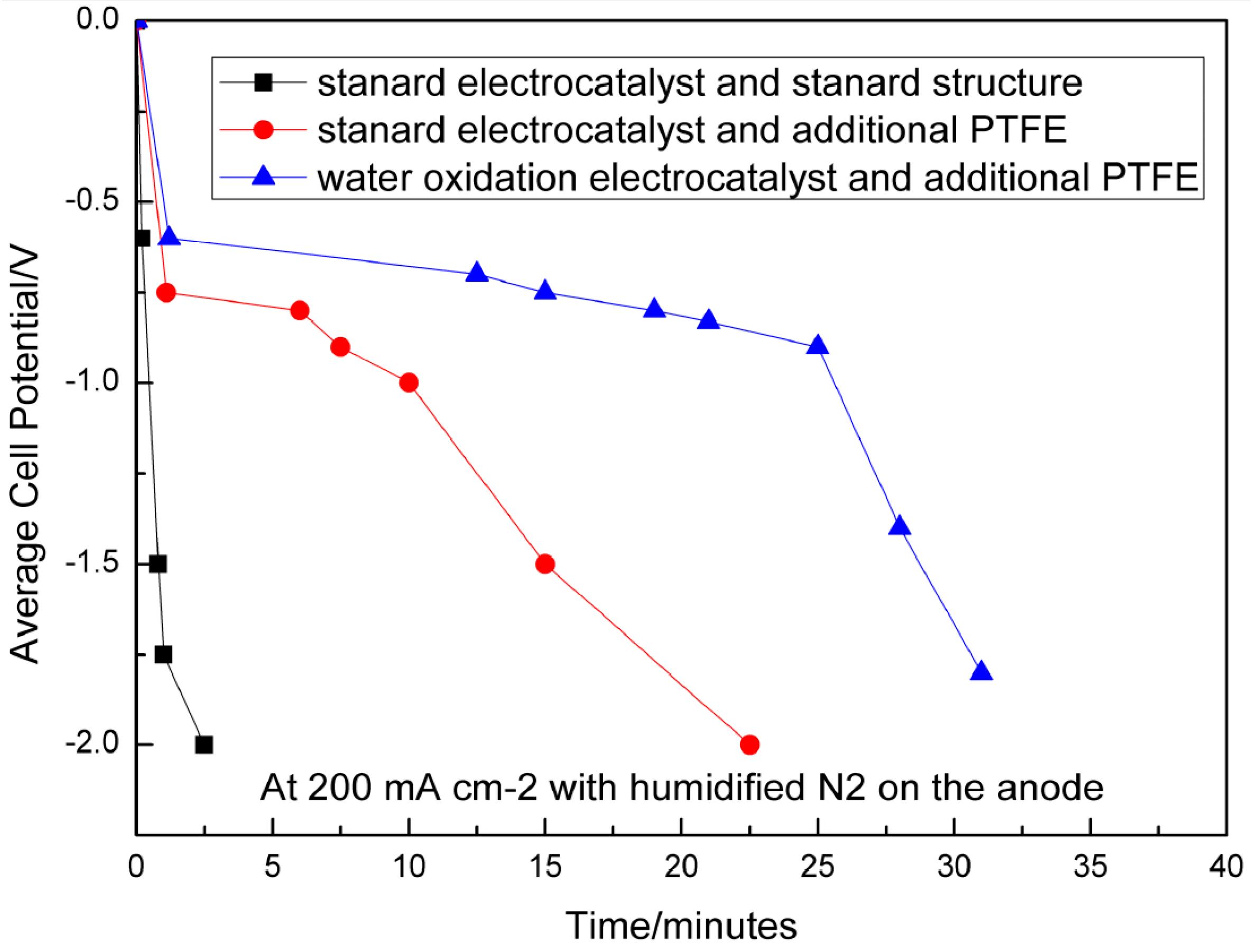 Catalysts   Free Full-Text   Proton Exchange Membrane Fuel
