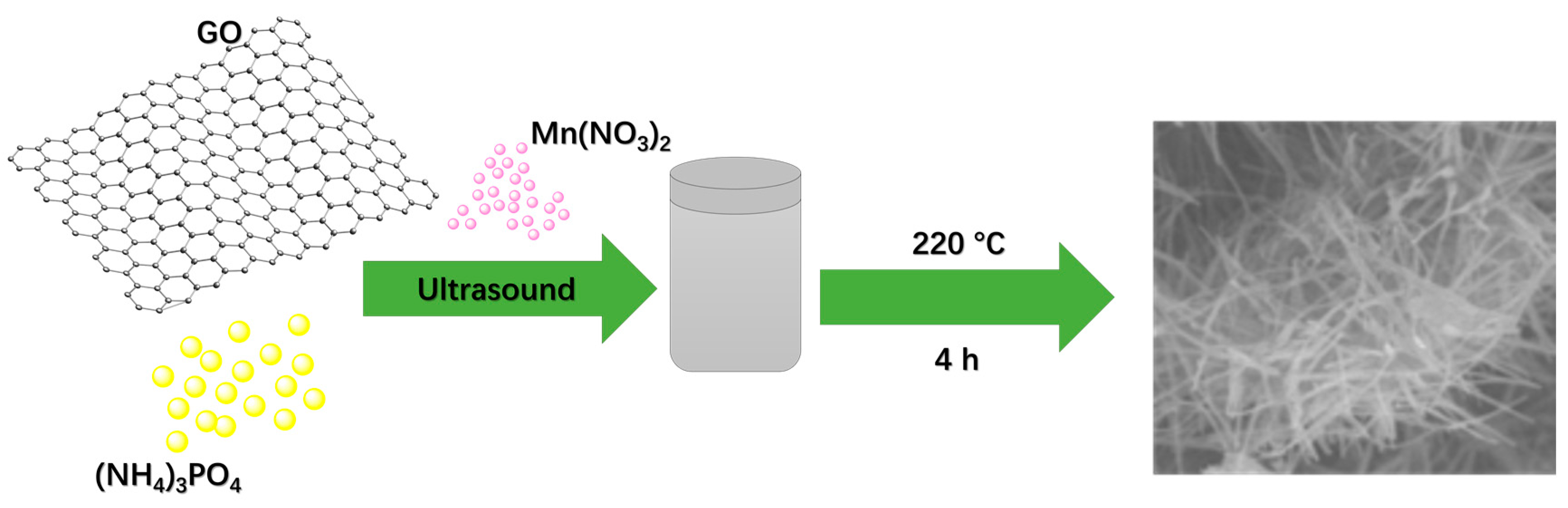 preparation of terbium hydroxide nanowires by hydrothermal Nanowires have recently attracted considerable attention and hydrothermal methods [14  zinc oxide nanorods: synthesis and its applications in.