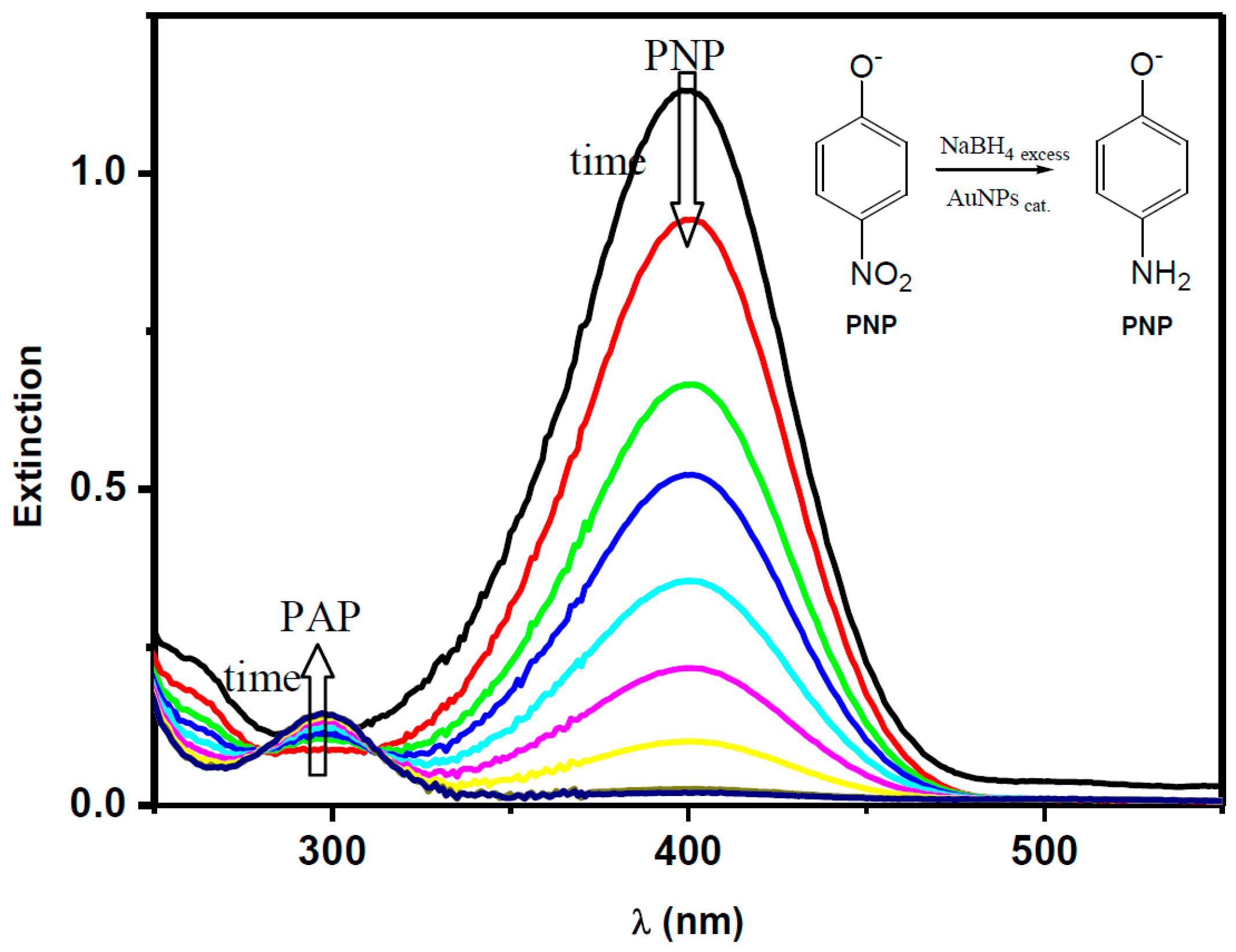 phase transfer catalyzed reduction of nitrotoluenes Interfacial self-assembly of water-soluble cationic porphyrins for the reduction of the phase-transfer catalysis mechanism of oxygen reduction catalyzed.