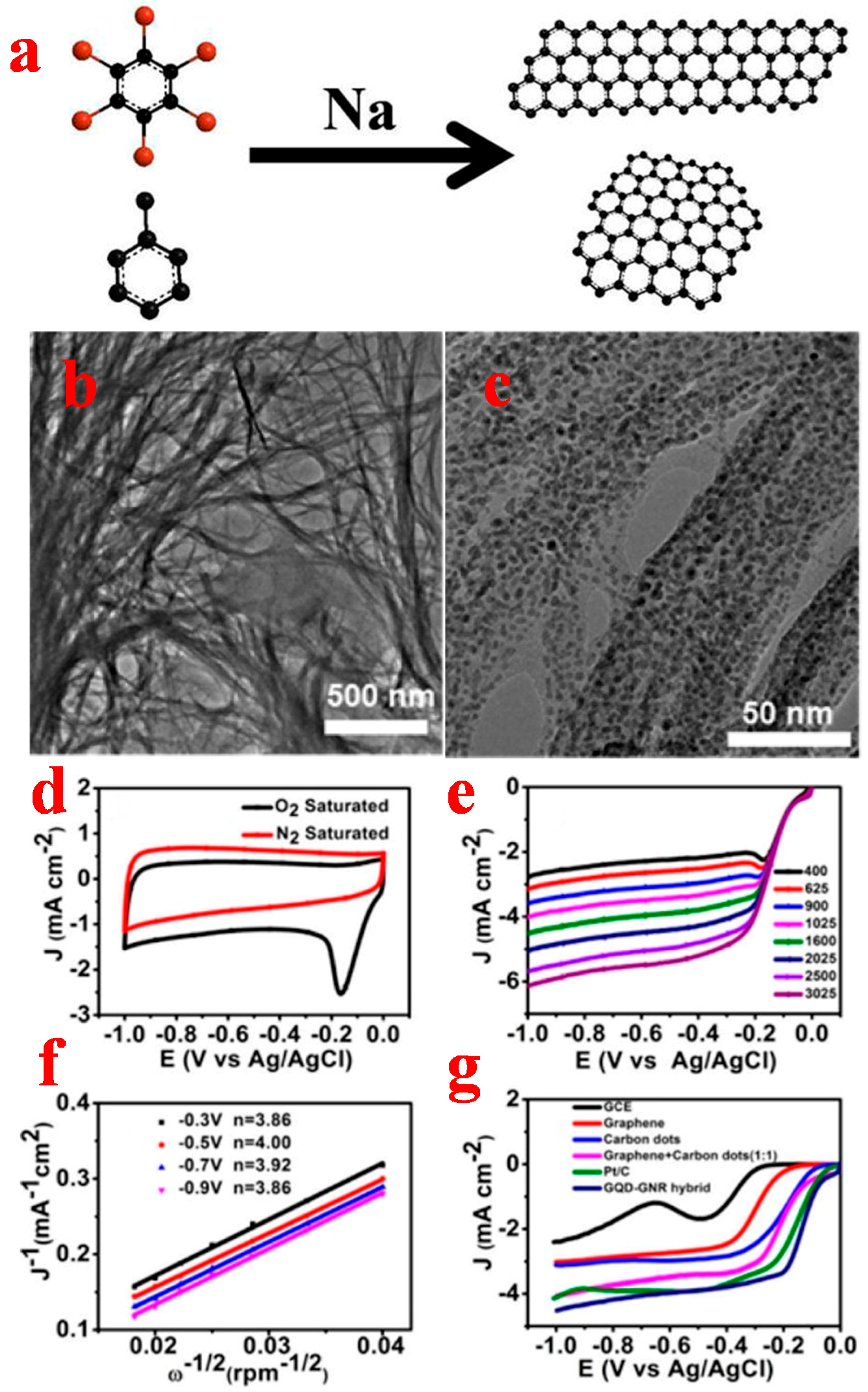 catalysts free full text the new graphene family materials
