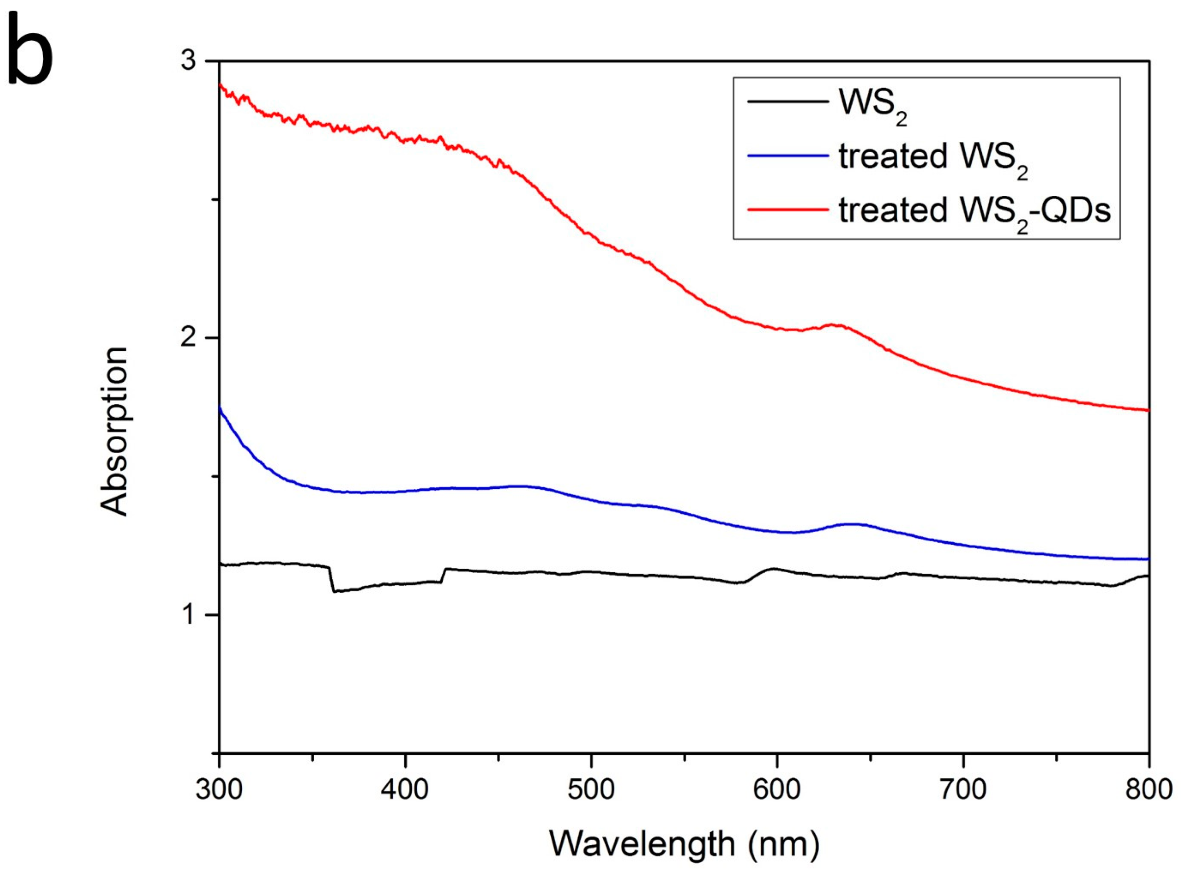 Catalysts | Free Full-Text | Facile Sonication Synthesis of WS2 ...