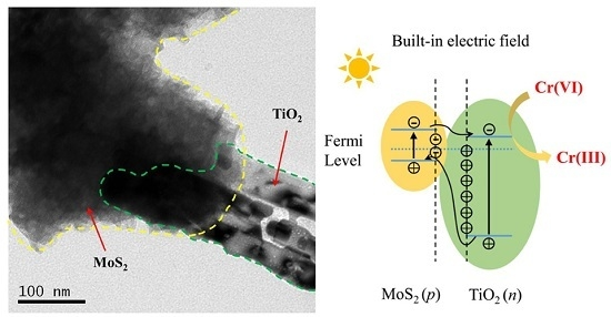 Synergically Improving Light Harvesting and Charge Transportation of TiO2 Nanobelts by Deposition of MoS2 for Enhanced Photocatalytic Removal of CrVI