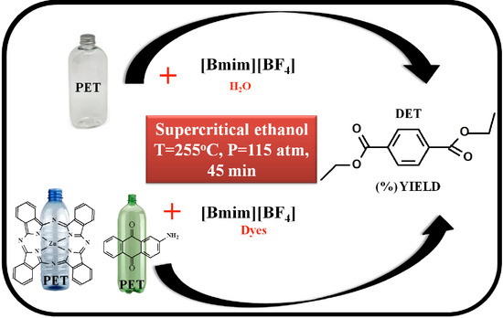 Poisoning Effects of Water and Dyes on the BmimBF4 Catalysis of PolyEthylene Terephthalate PET Depolymerization under Supercritical Ethanol