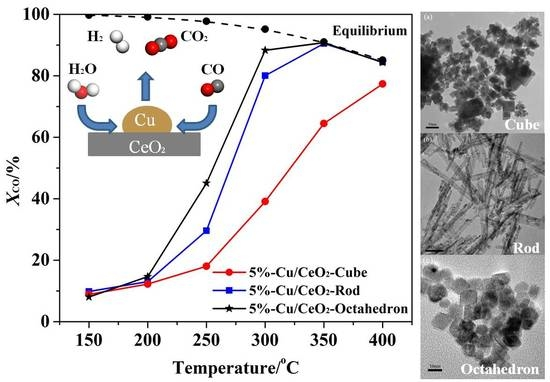 Morphology-Dependent Properties of Cu-CeO2 Catalysts for the Water-Gas Shift Reaction