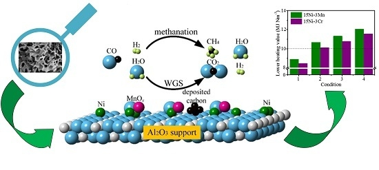The Synergy Effect of Ni-M M = Mo, Fe, Co, Mn or Cr Bicomponent Catalysts on Partial Methanation Coupling with Water Gas Shift under Low H2-CO Conditions