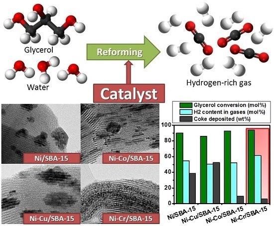 Production of Renewable Hydrogen from Glycerol Steam Reforming over Bimetallic Ni-Cu,Co,Cr Catalysts Supported on SBA-15 Silica