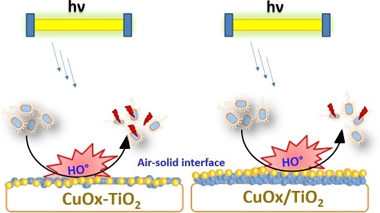 Indoor Light Enhanced Photocatalytic Ultra-Thin Films on Flexible Non-Heat Resistant Substrates Reducing Bacterial Infection Risks