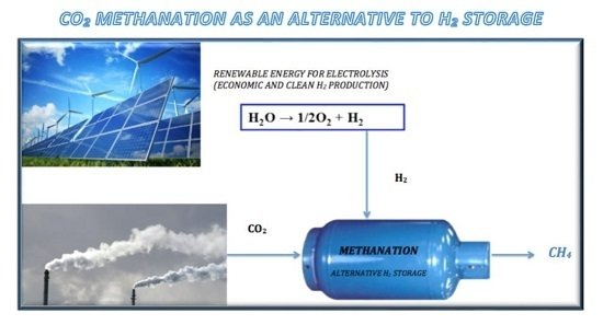 Supported Catalysts for CO2 Methanation: A Review