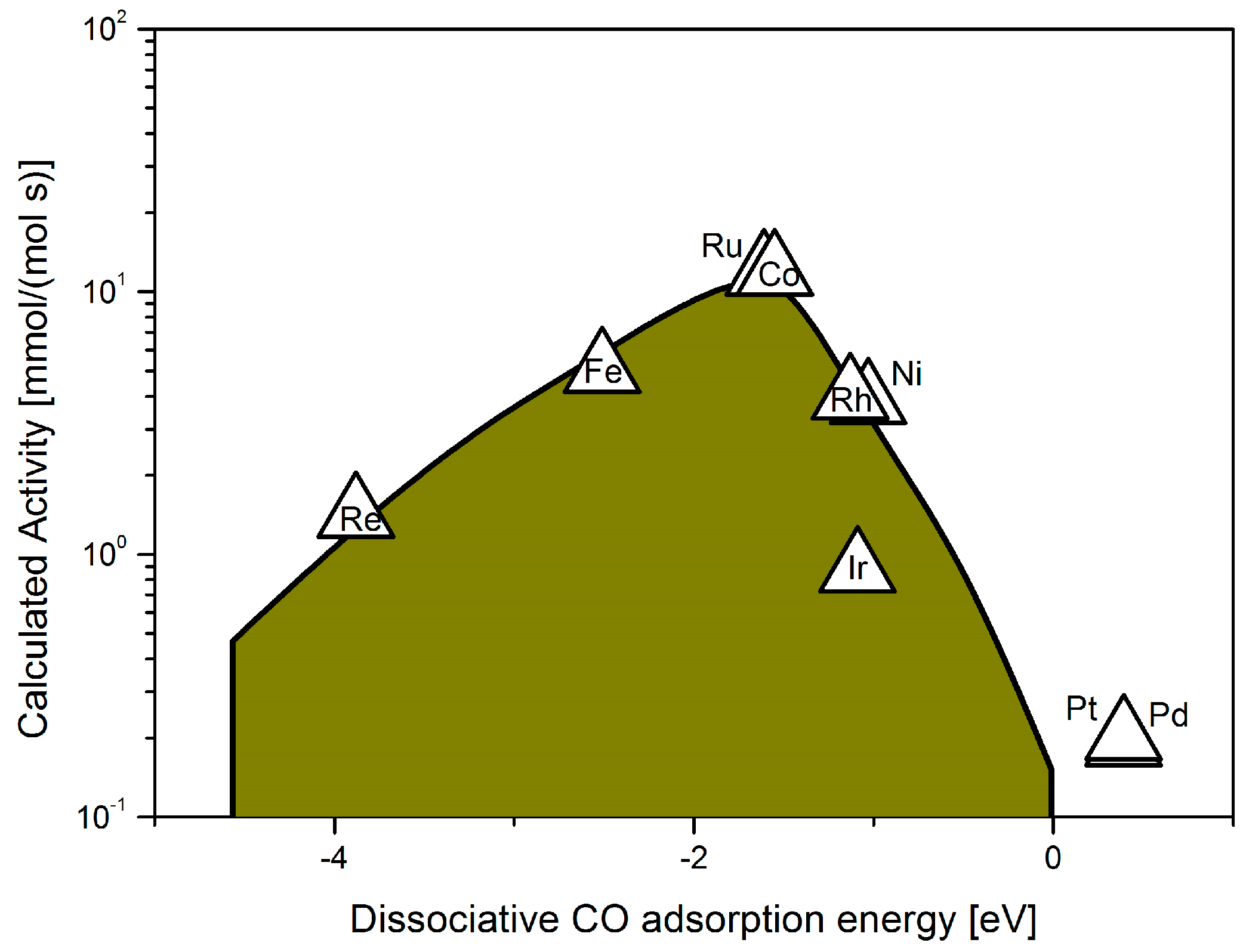 Catalysts | Free Full-Text | Supported Catalysts for CO2 Methanation