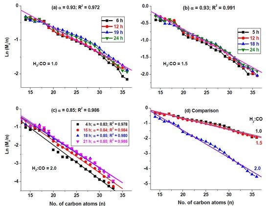 Effect of CO Concentration on the α-Value of Plasma-Synthesized Co-C Catalyst in Fischer-Tropsch Synthesis