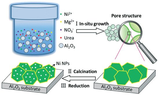 Development of Ni-Based Catalysts Derived from Hydrotalcite-Like Compounds Precursors for Synthesis Gas Production via Methane or Ethanol Reforming