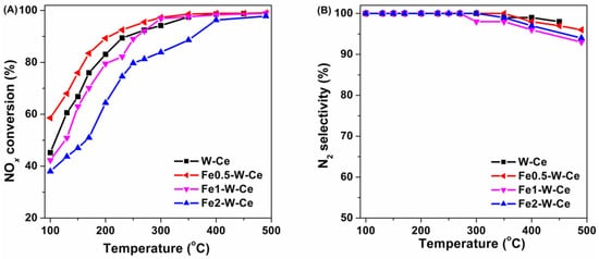 Novel Fe‐W‐Ce Mixed Oxide for the Selective Catalytic Reduction of NOx with NH3 at Low Temperatures