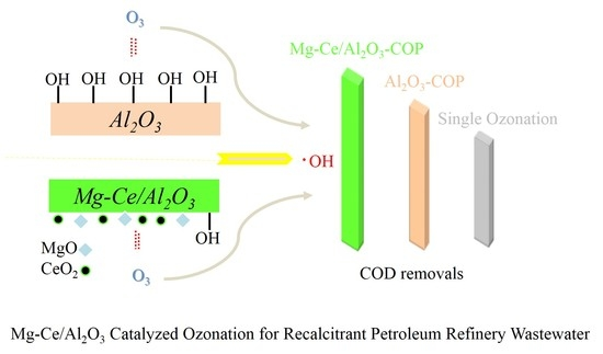 Comparison of Efficiencies and Mechanisms of Catalytic Ozonation of Recalcitrant Petroleum Refinery Wastewater by Ce, Mg, and Ce-Mg Oxides Loaded Al2O3