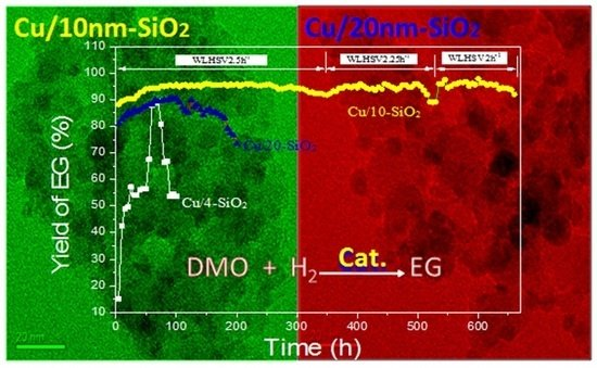 Effect of Different Nano-Sized Silica Sols as Supports on the Structure and Properties of Cu-SiO2 for Hydrogenation of Dimethyl Oxalate