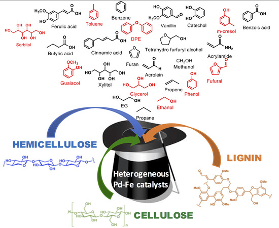 Upgrading Lignocellulosic Biomasses: Hydrogenolysis of Platform Derived Molecules Promoted by Heterogeneous Pd-Fe Catalysts