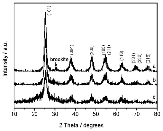 Biotemplated Mesoporous TiO2-SiO2 Composite Derived from Aquatic Plant Leaves for Efficient Dye Degradation