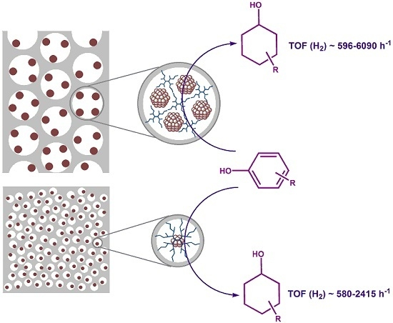 Dendrimer-Stabilized Ru Nanoparticles Immobilized in Organo-Silica Materials for Hydrogenation of Phenols
