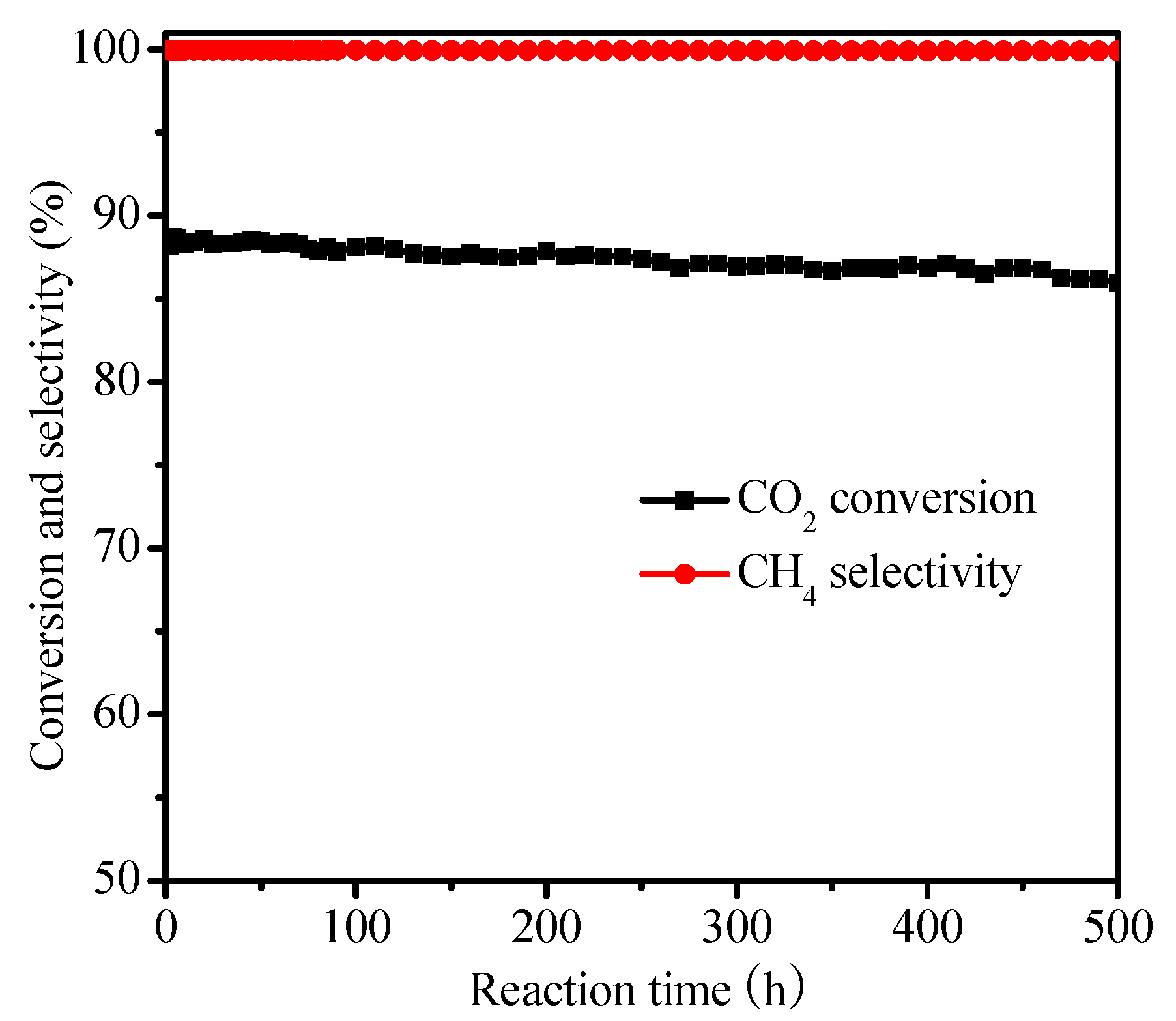 highly selective co methanation over amorphous The co methanation reaction over nickel was studied at low co concentrations and at hydrogen pressures slightly above ambient pressure the kinetics of this reaction is well described by a first-order expression with co dissociation at the nickel surface as the rate-determining step.