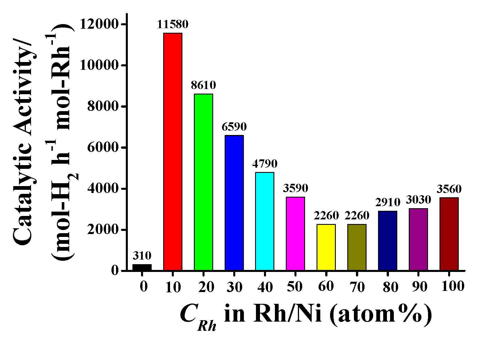 Catalysts   Free Full-Text   Preparation of Rh/Ni Bimetallic