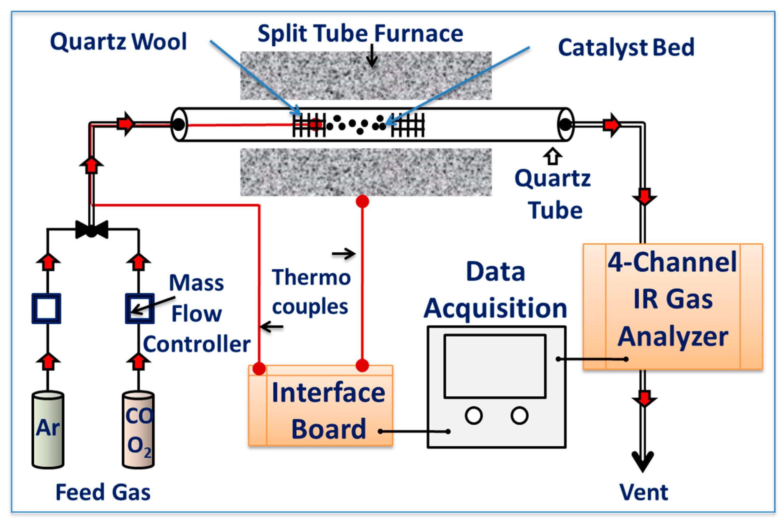 catalysts-07-00129-g010 Xrd Schematic on