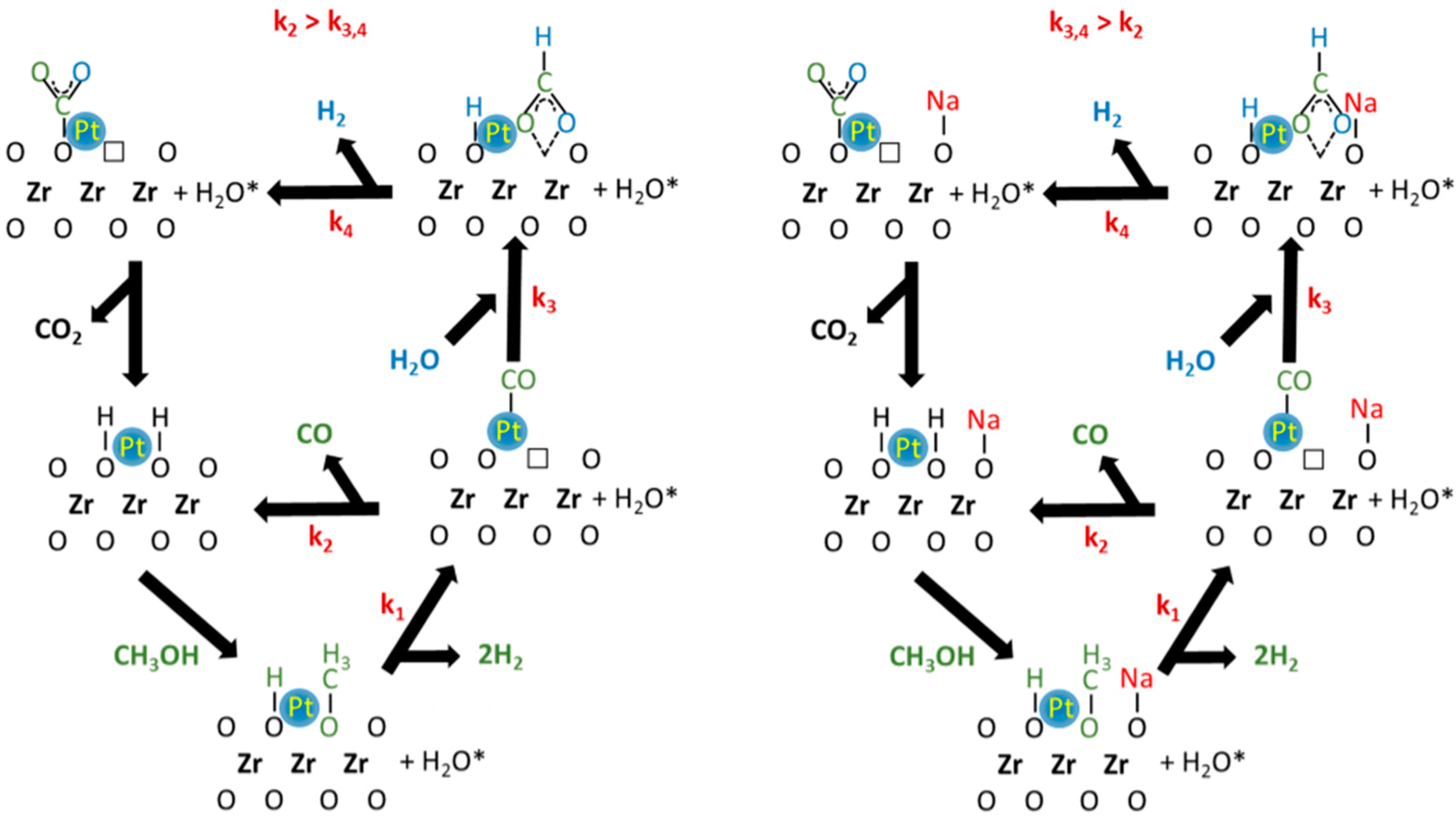 Catalysts free full text methanol steam reforming na doping of no ccuart Image collections