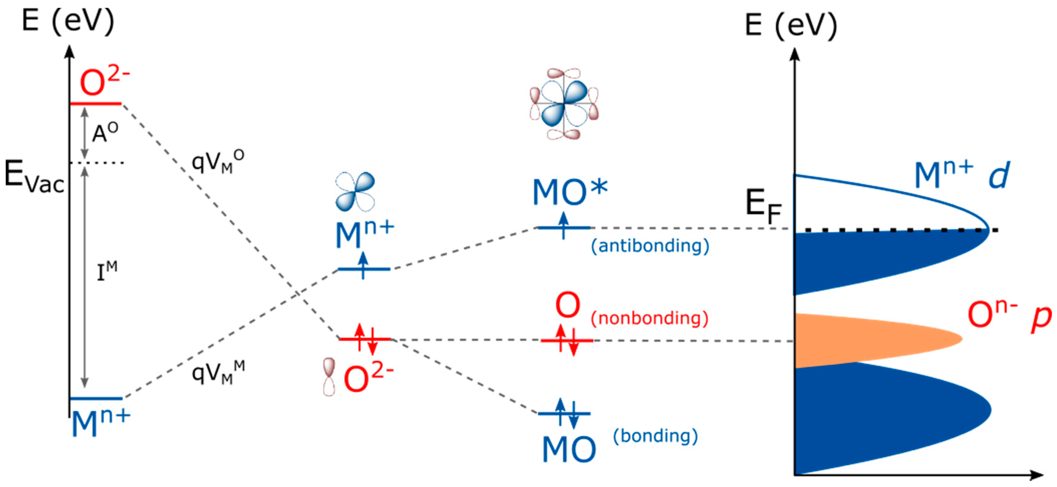 Catalysts free full text factors controlling the redox no pooptronica Gallery
