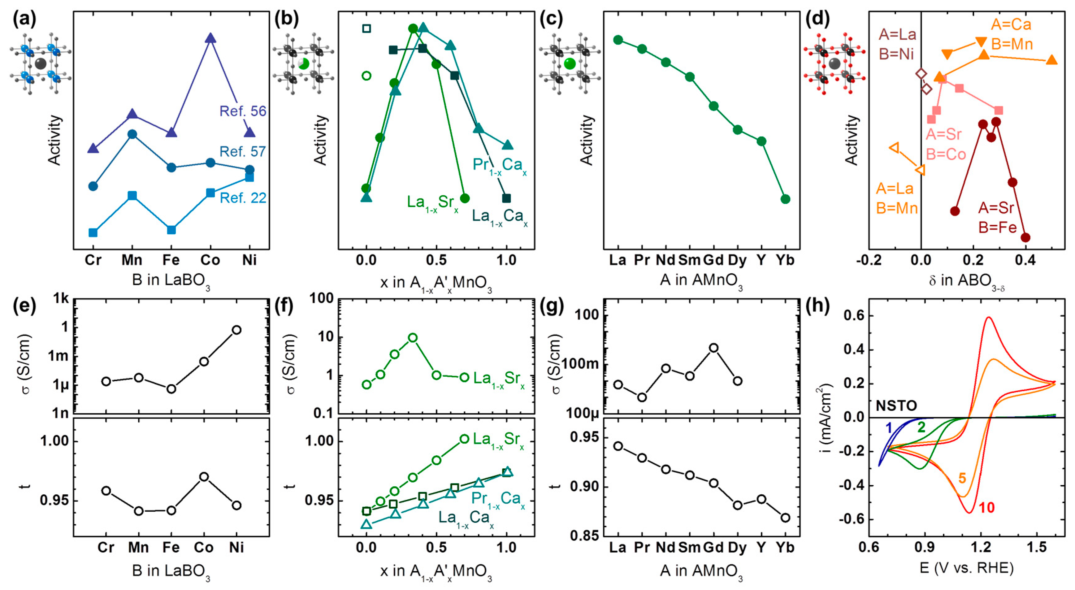 Catalysts | Free Full-Text | Perovskite Electrocatalysts for the