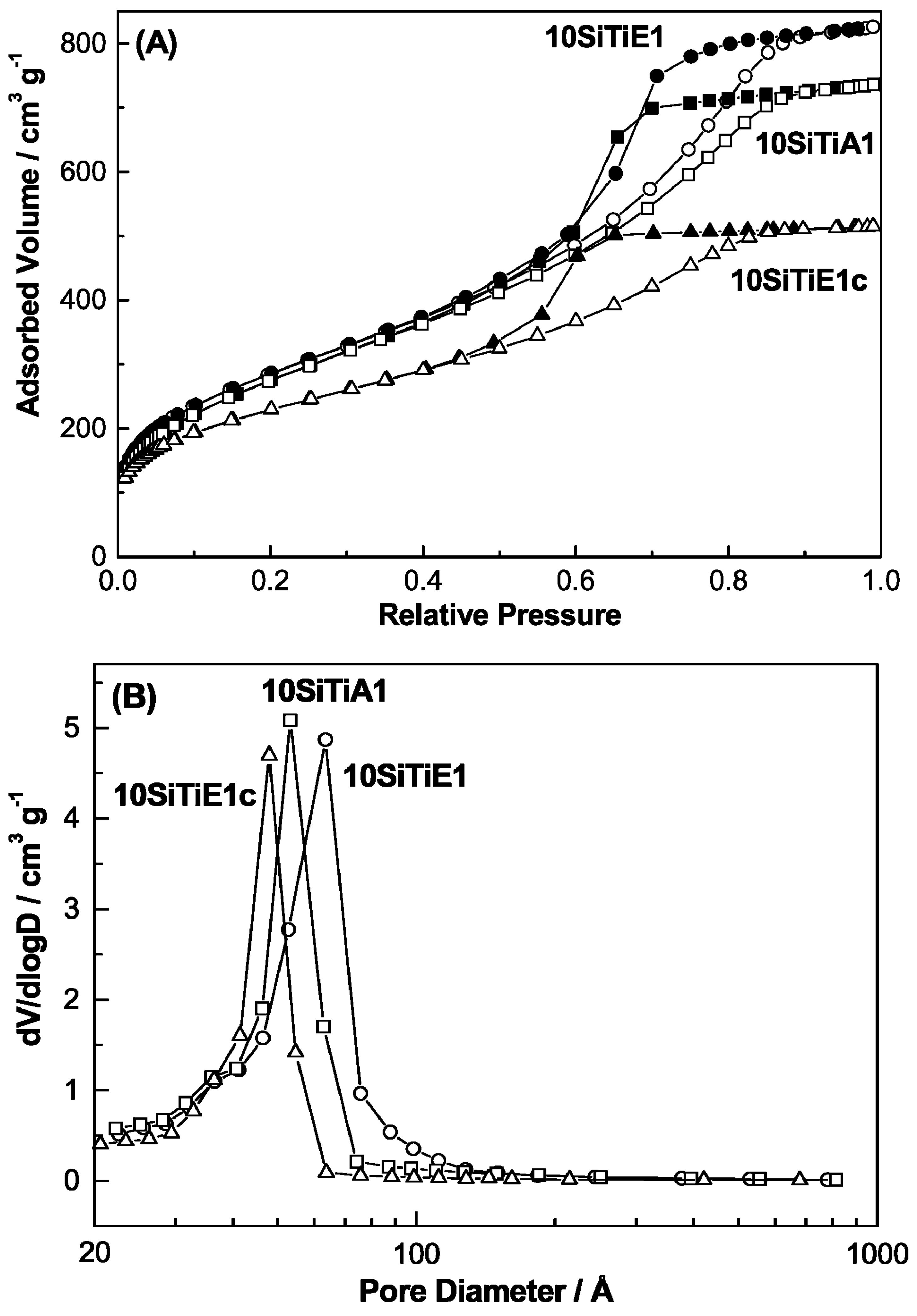 Catalysts | Free Full-Text | The Power of Non-Hydrolytic Sol