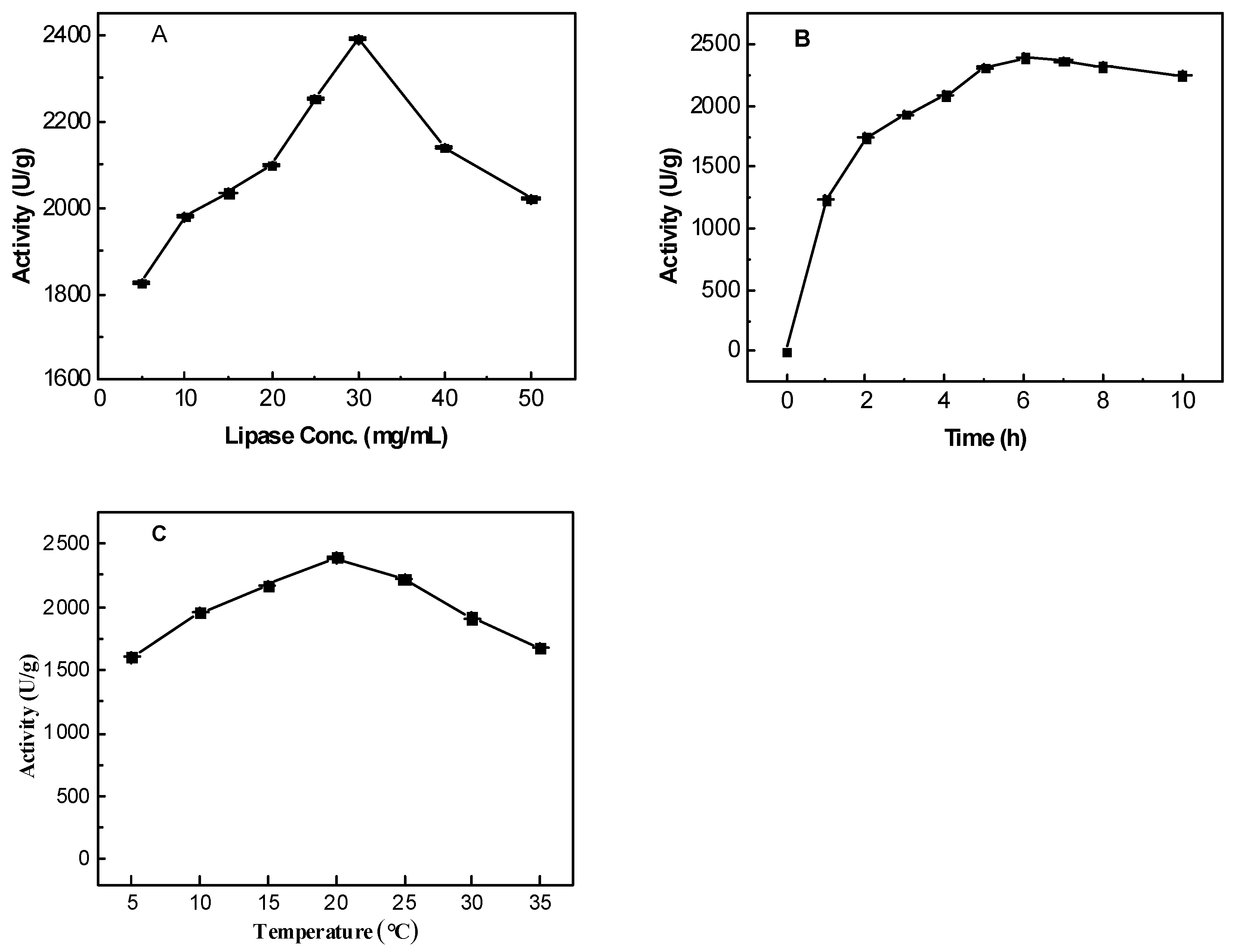 effect of temperature on lipase For the production of extracellular lipase by alcaligenes species no  optimum  temperature for lipase activity  effect of temperature on lipase stability.