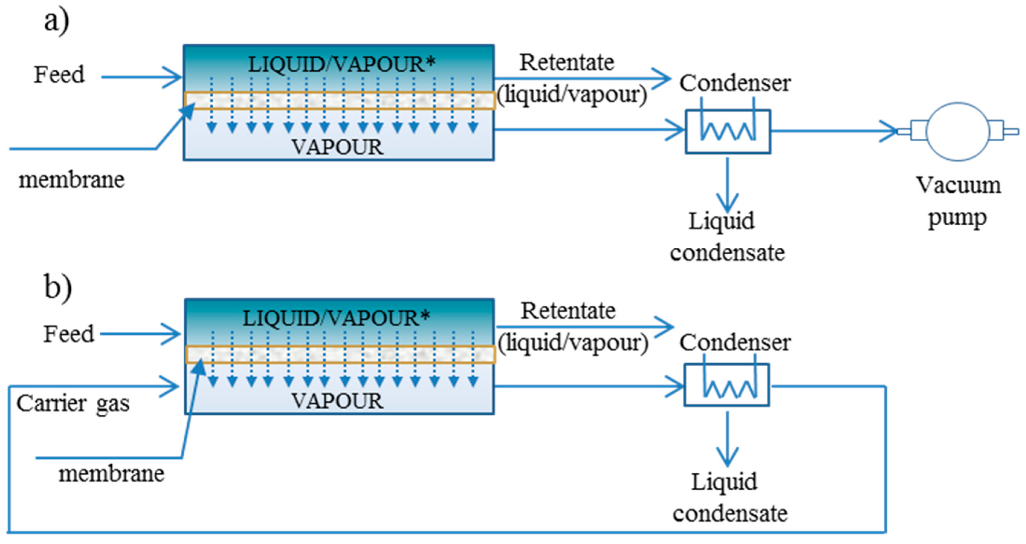 Catalysts free full text potential of pervaporation and vapor no pooptronica