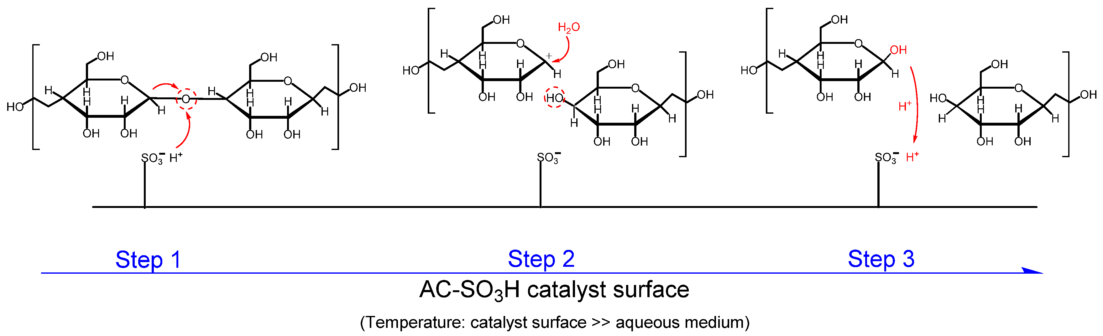 Catalysts | Free Full-Text | Is Selective Heating of the