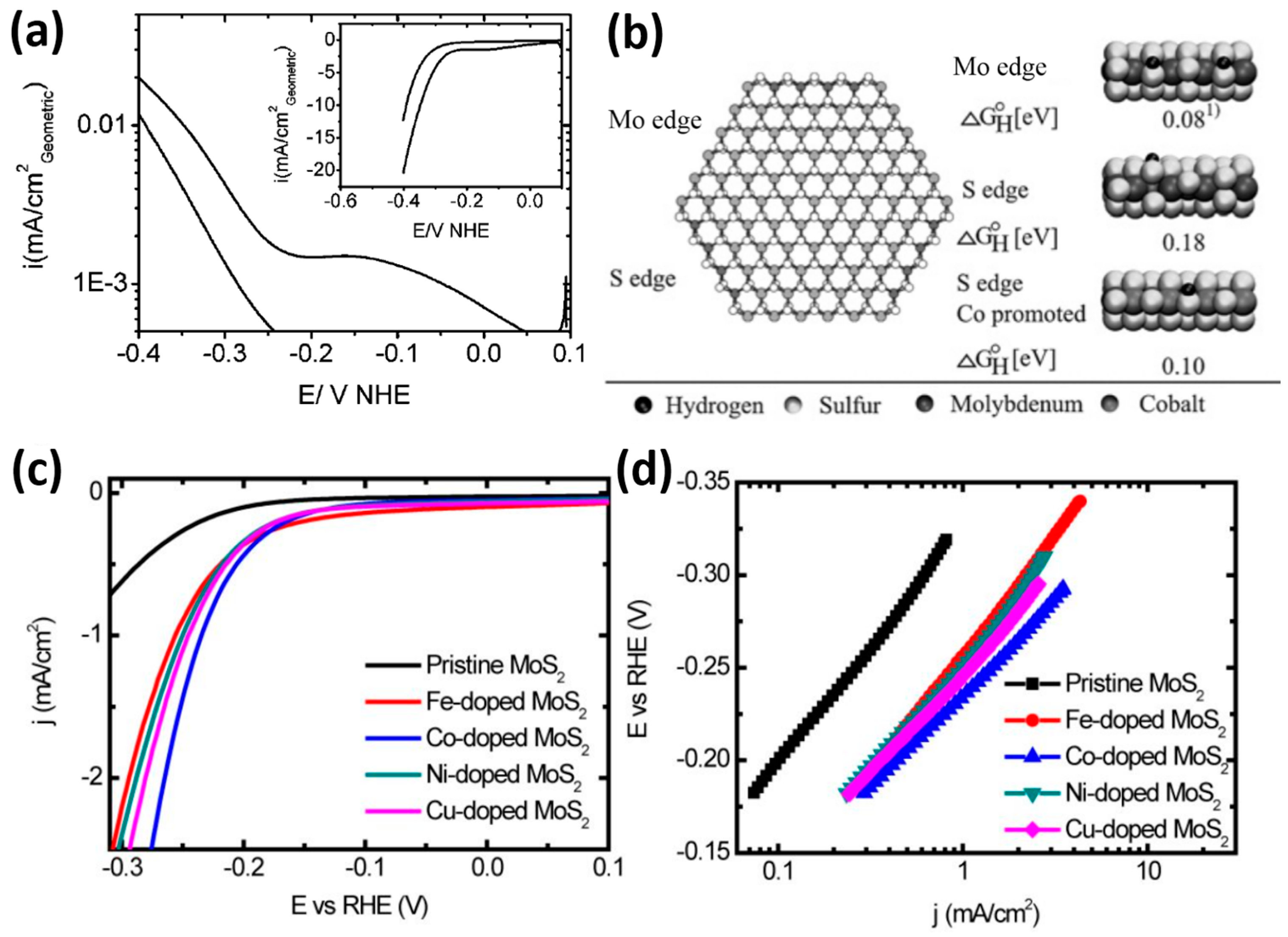 catalysts  full text  dimensional material molybdenum disulfides  electrocatalysts