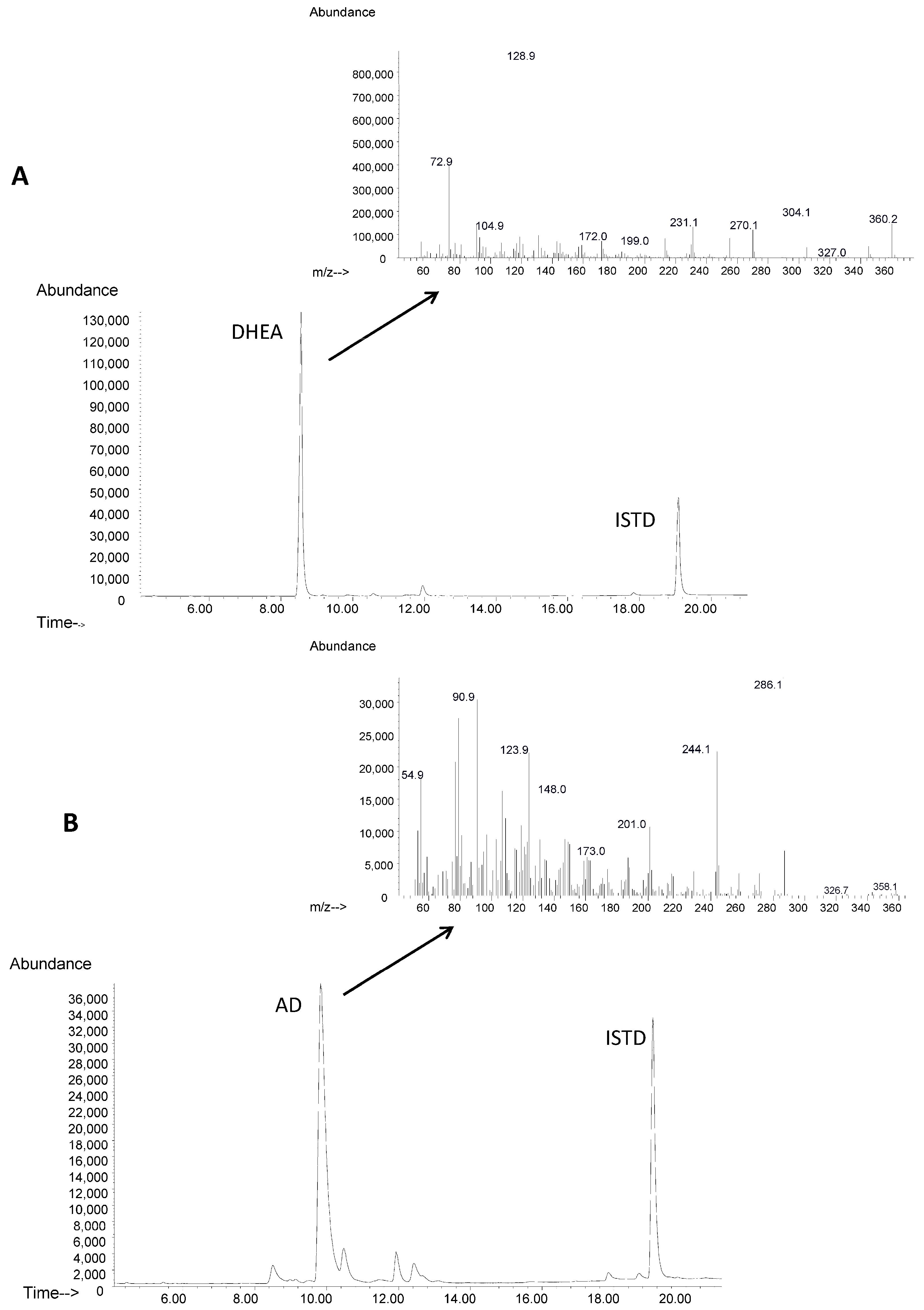 3-ketosteroids