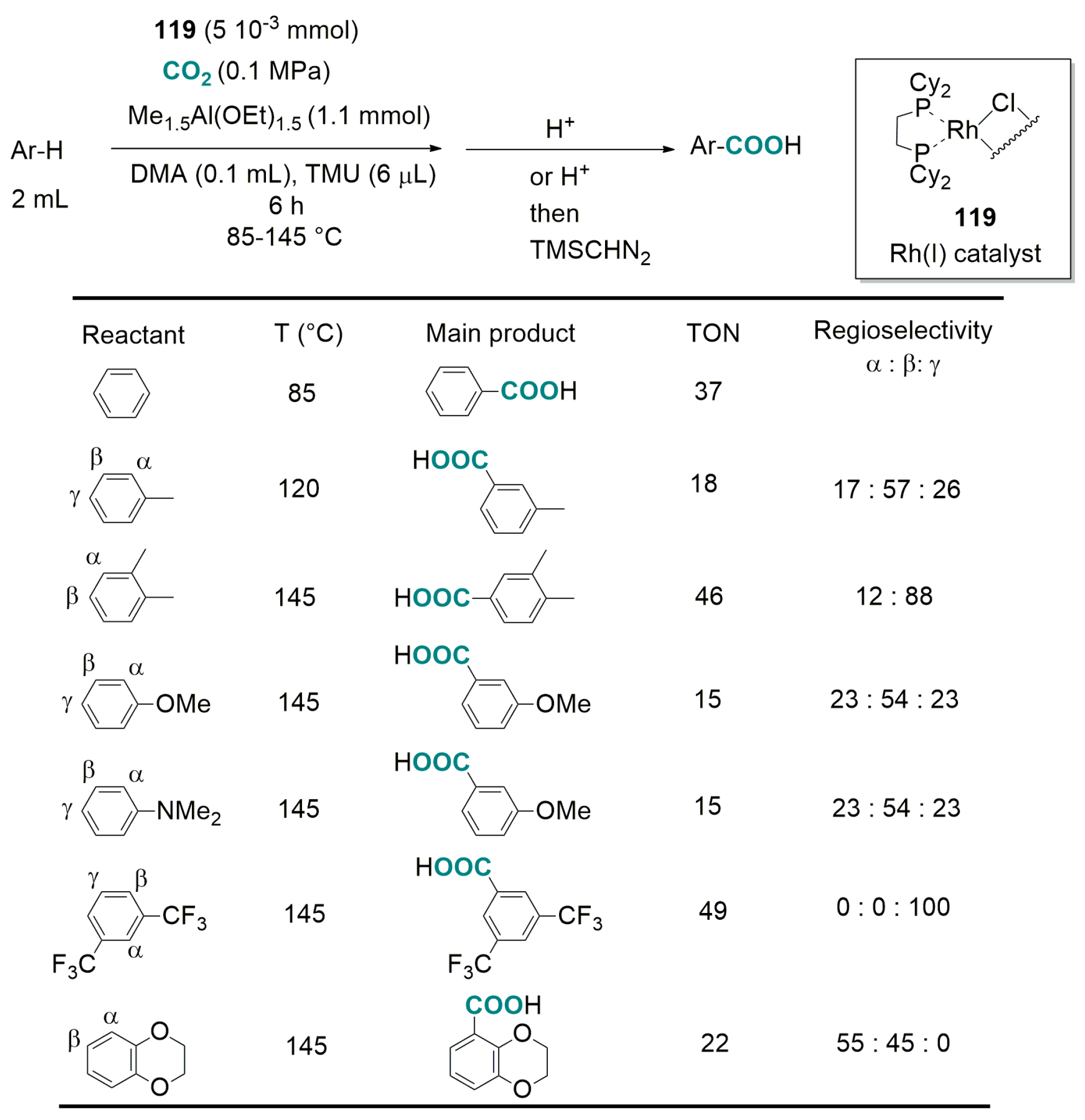 Catalysts Free Full Text Direct Carboxylation Of Csp3 H And C