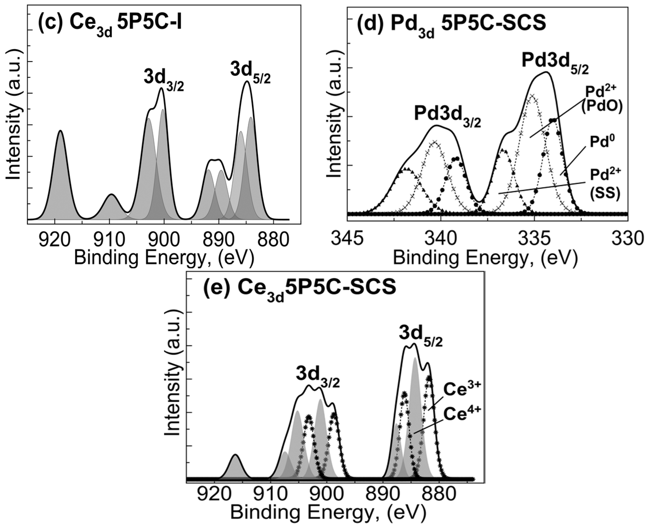 Catalysts | Free Full-Text | Active and Stable Methane Oxidation ...