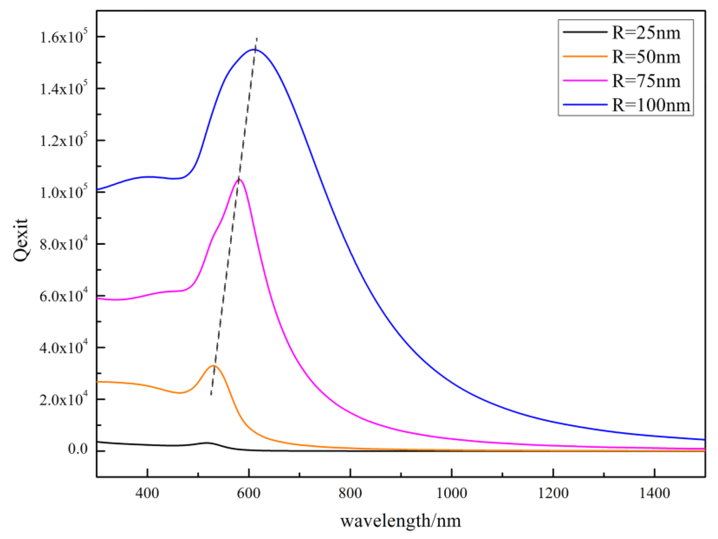 Catalysts | Free Full-Text | Studied Localized Surface Plasmon