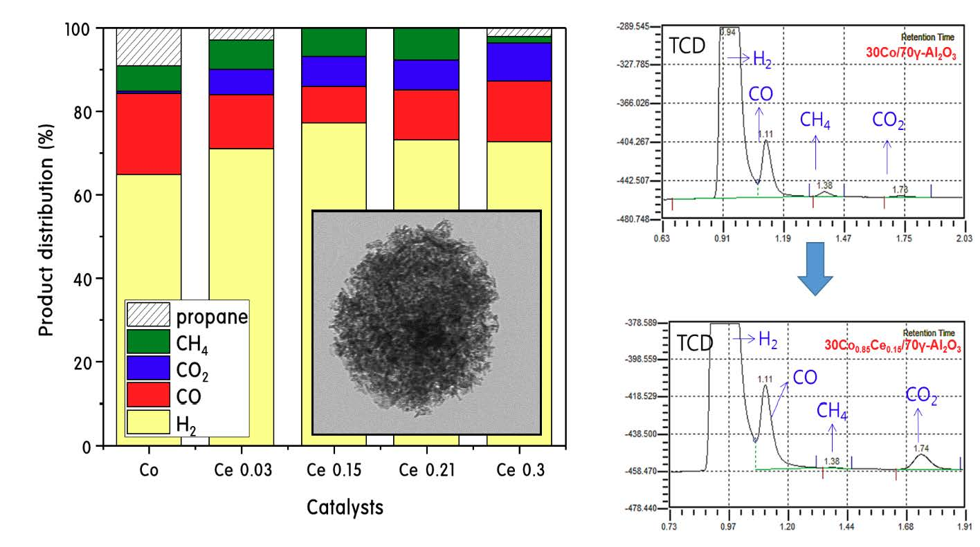 Catalysts | Free Full-Text | Effect of Ce Doping of a Co