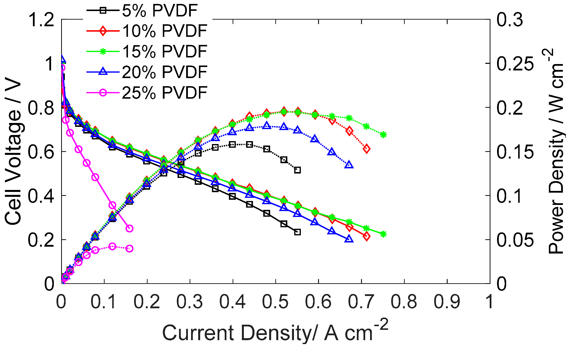 Catalysts Free Full Text Experimental Study On The Effect Of Charge Amplifier Connected To Pvdf Equivalent Electrical Circuit 08 00441 G001