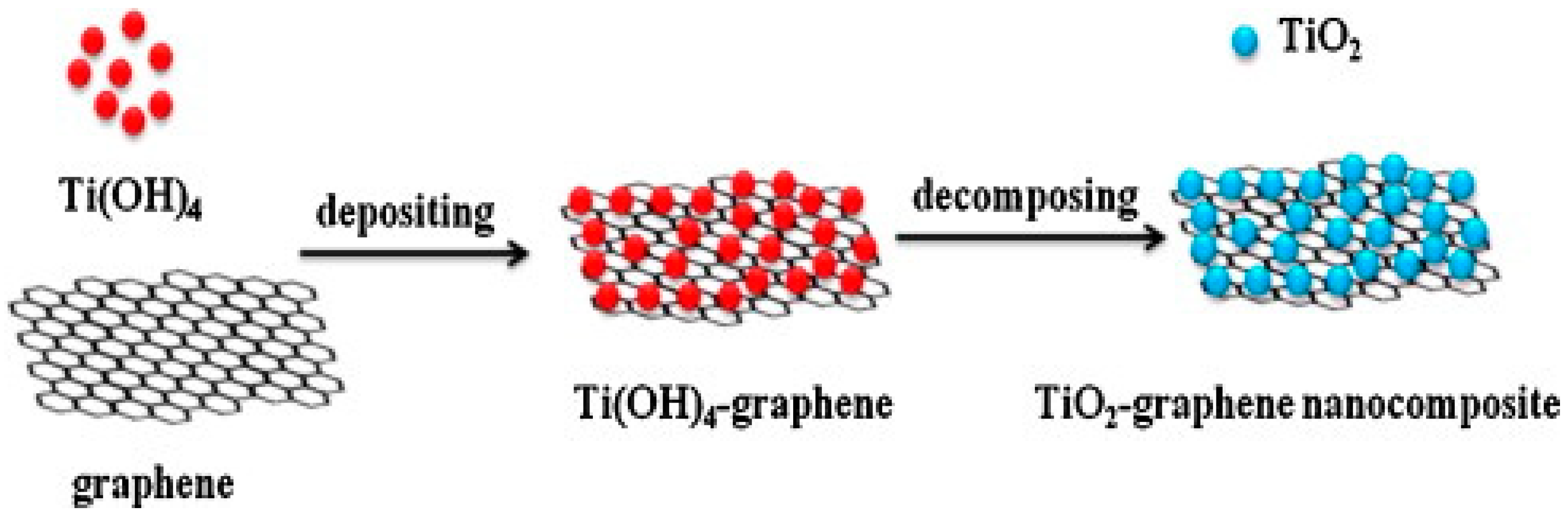 Catalysts | Free Full-Text | Titanium Dioxide/Graphene and
