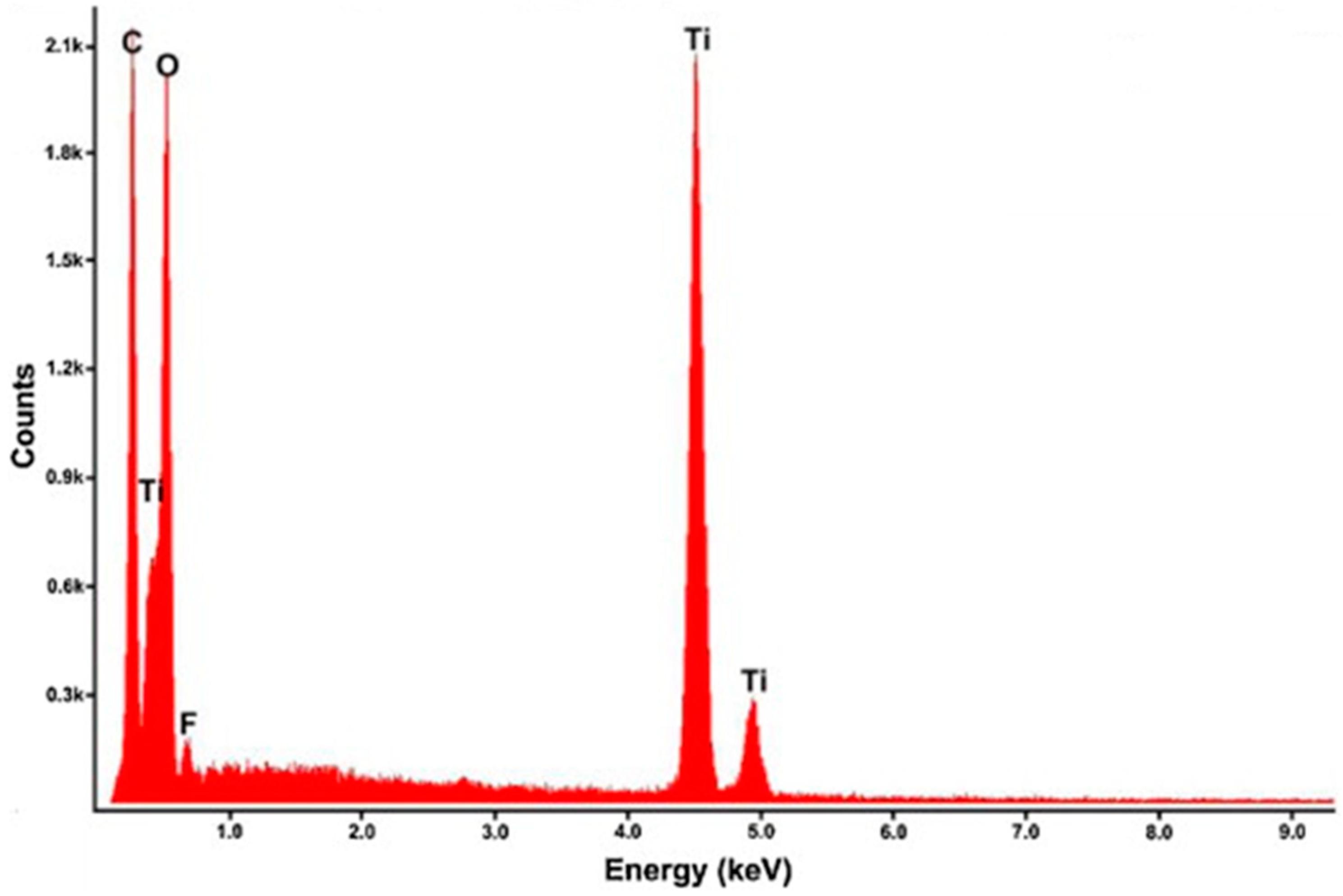Catalysts | Free Full-Text | Titanium Dioxide/Graphene and Titanium