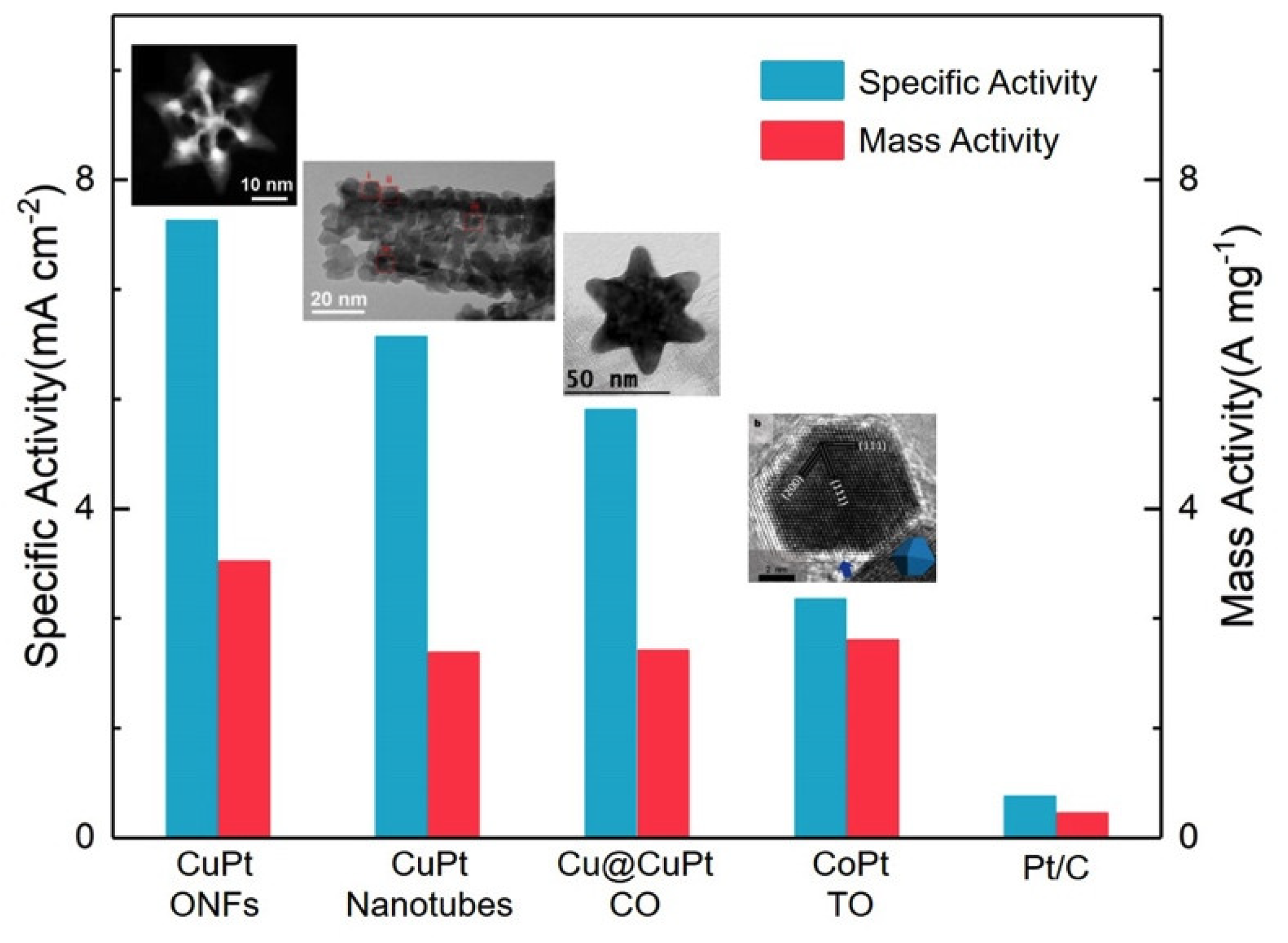 Catalysts   Free Full-Text   Low Pt Alloyed Nanostructures for Fuel