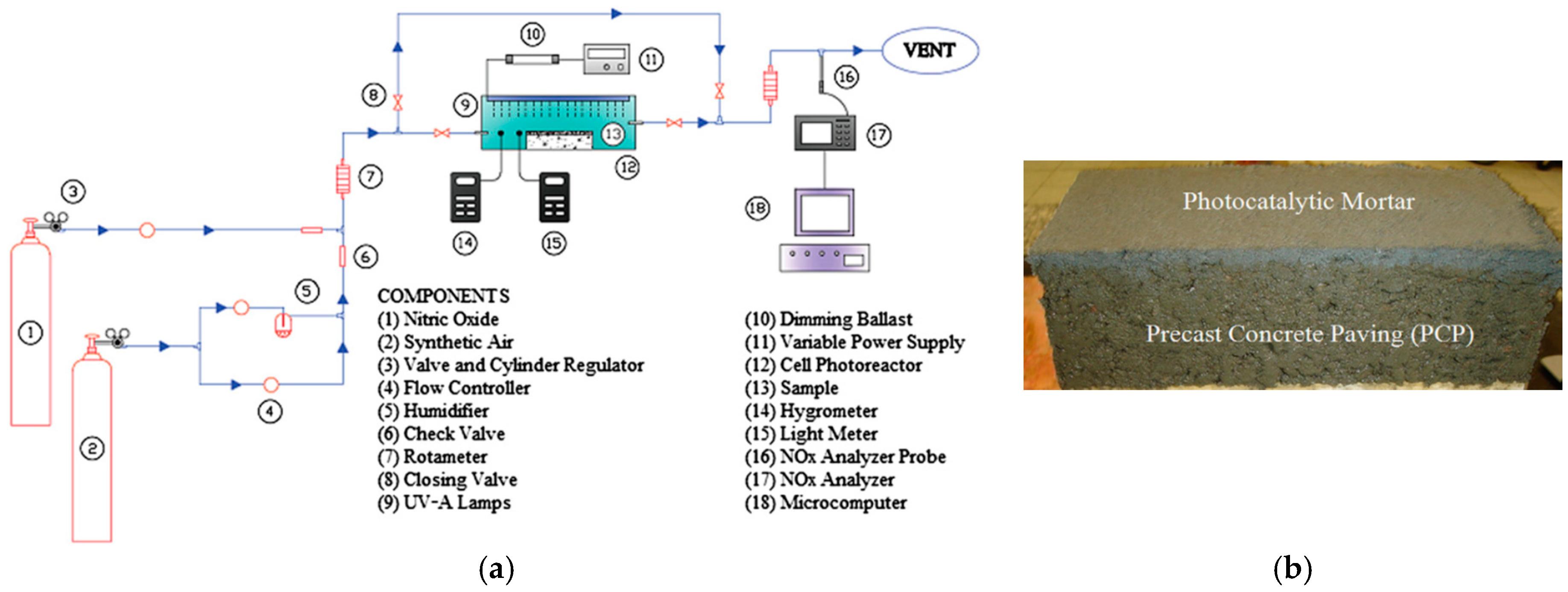 Catalysts Free Full Text Heterogeneous Photocatalysis And Physics Tutorial Parallel Circuits Hazard Lights No