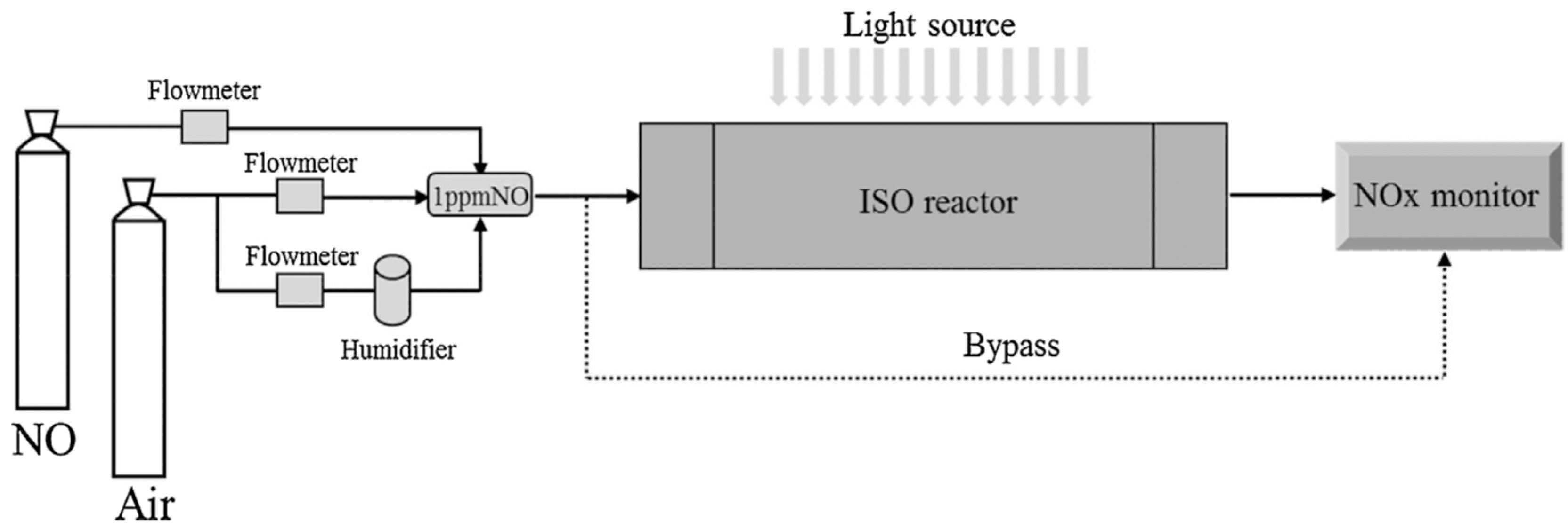 Catalysts Free Full Text Heterogeneous Photocatalysis And Crystal Tester Circuit Schematic Diagram No
