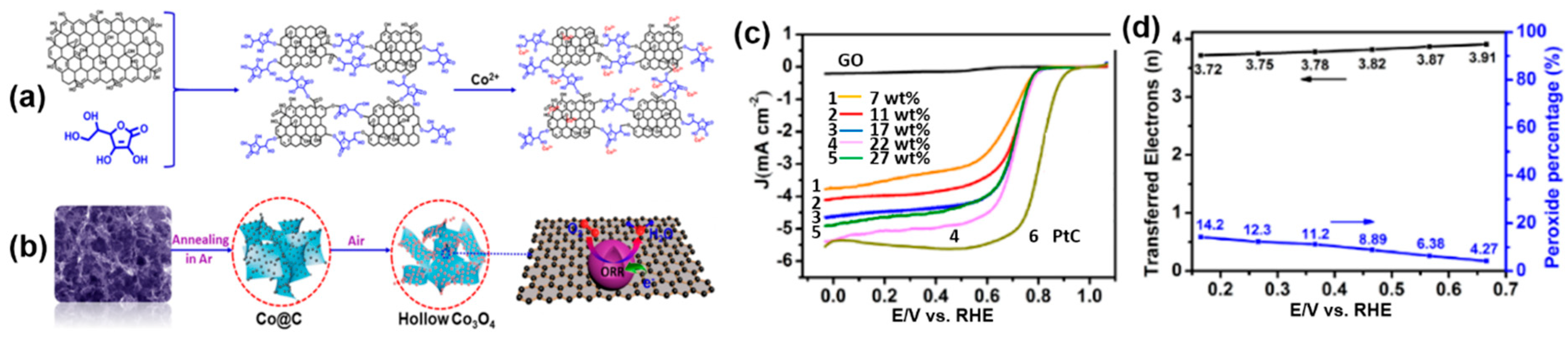 Catalysts | Free Full-Text | Recent Advances of Cobalt-Based