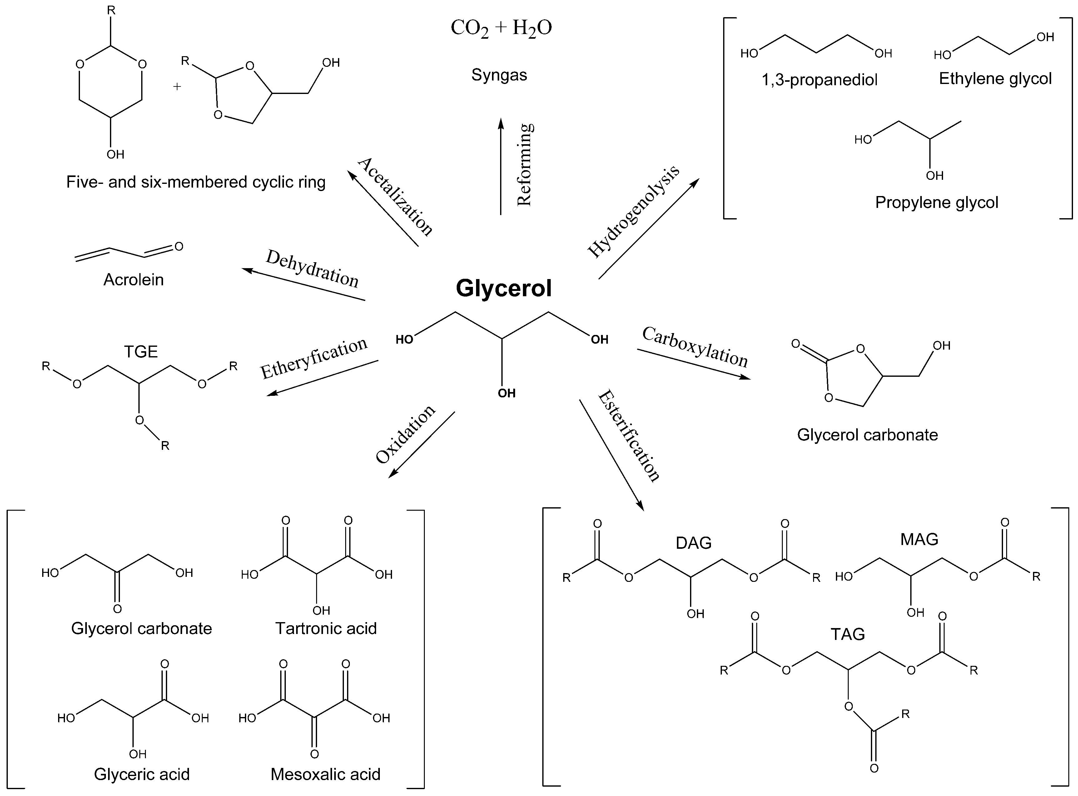 Catalysts | Free Full-Text | Acetalization Catalysts for Synthesis