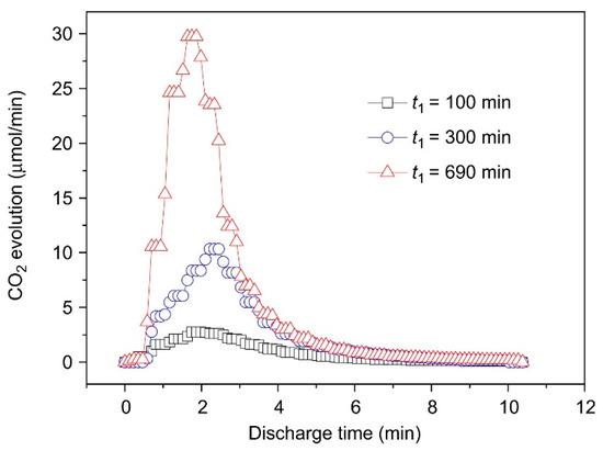Advances in Catalysis, Vol. 26