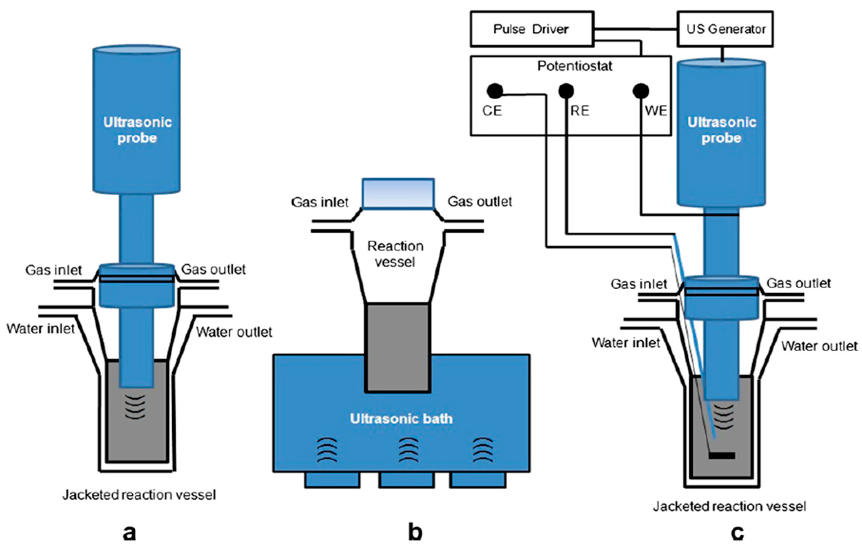 Catalysts | Free Full-Text | The Use of Power Ultrasound for the