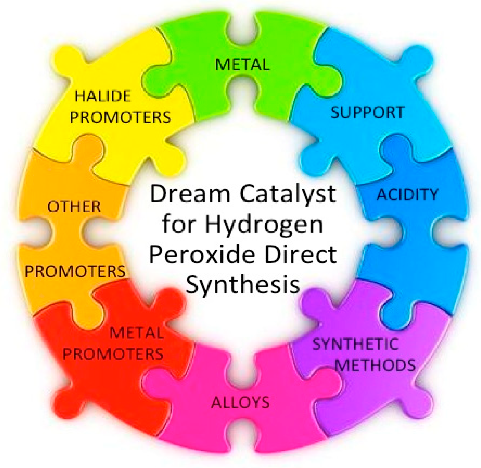 """Catalysts 